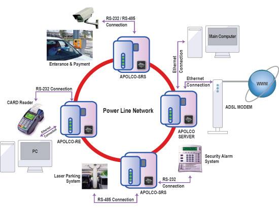PLC与WIZnet以太网解决方案