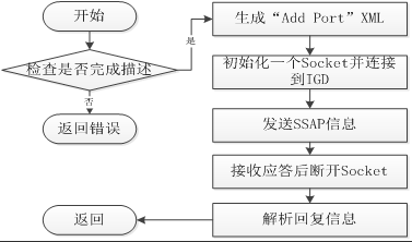 AddPortProcess()函数流程图