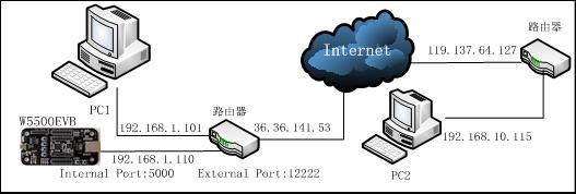 端口映射网络图