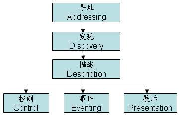 UPnP实现的工作流程