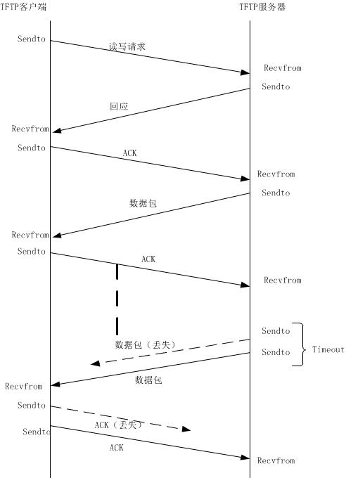 图2 TFTP通信流程