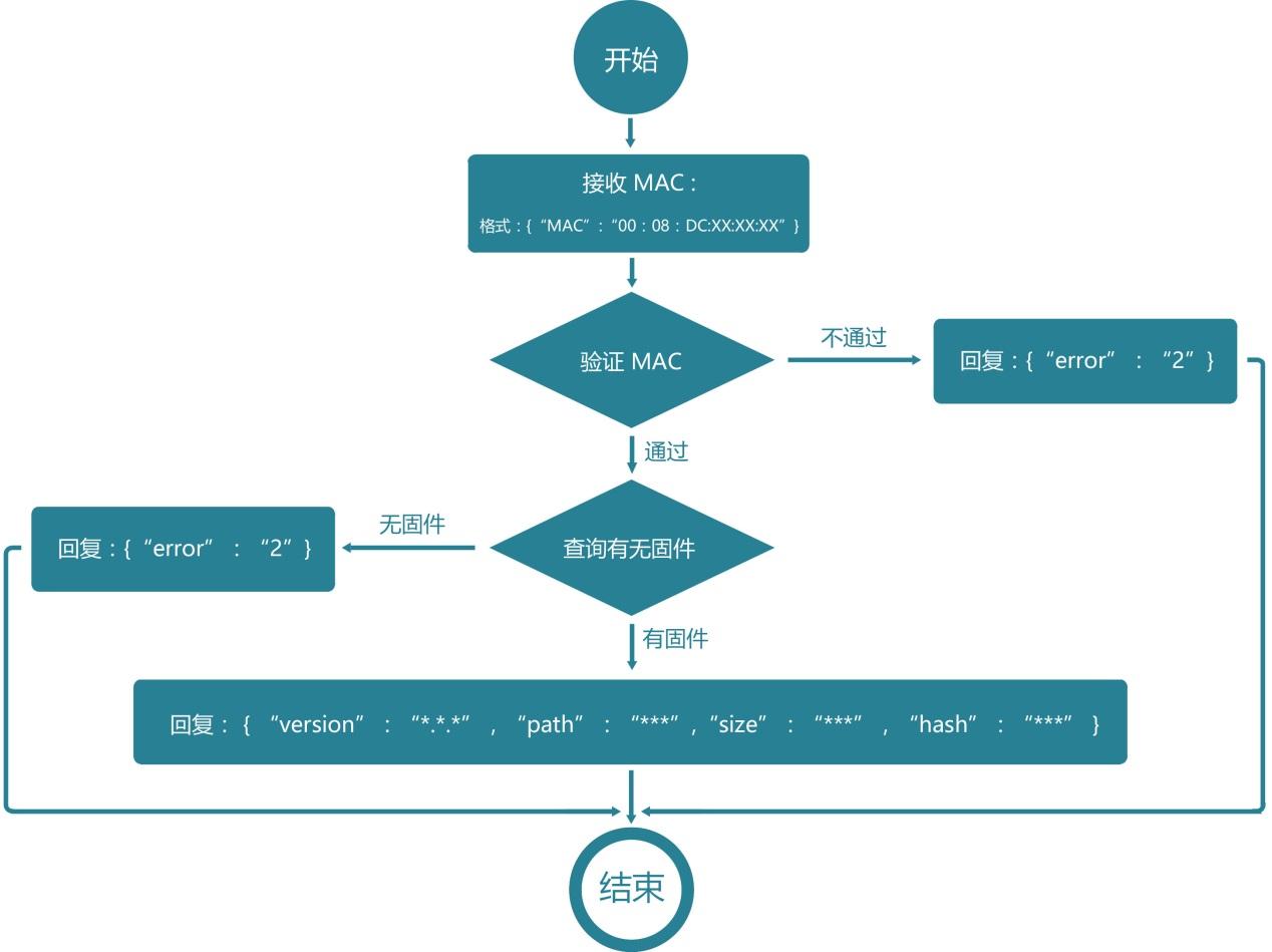 图1 自动固件更新协议