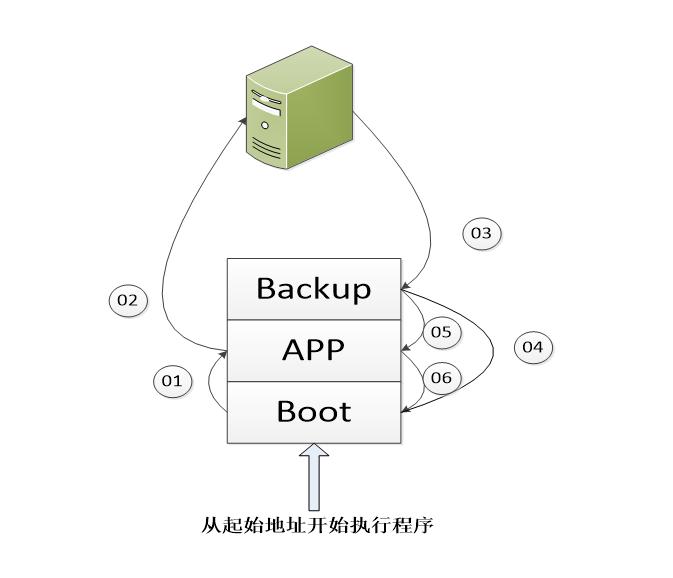 图3 嵌入式设备固件更新流程图