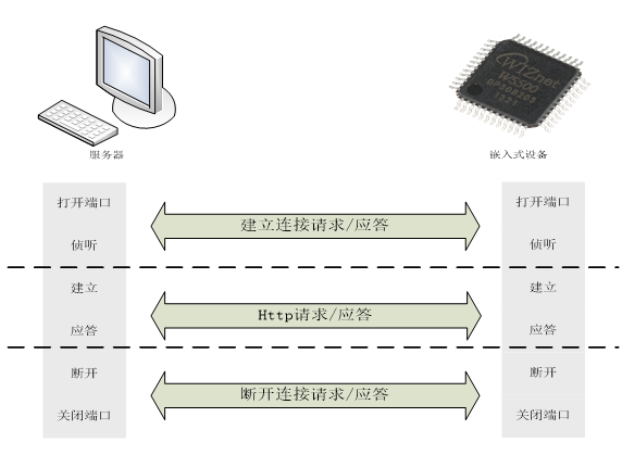 figure-4-schematic-diagram-of-server-embedded-device-communication-process