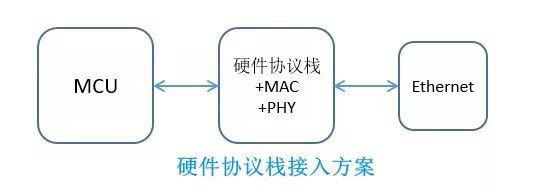 硬件协议栈接入方案