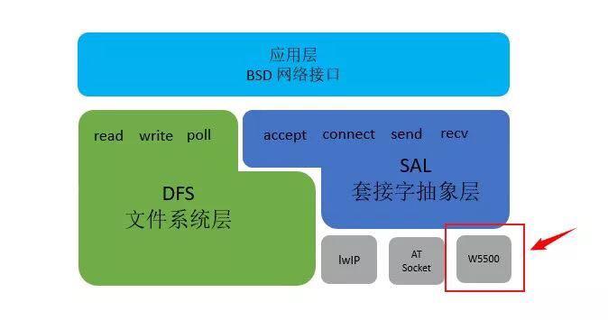 SAL block diagram