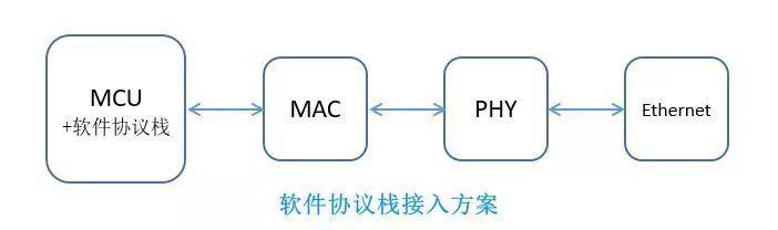 软件TCP / IP协议接入方案