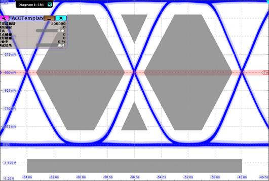 Figure 14 - W5500 & HRW5500RE Eye Diagram
