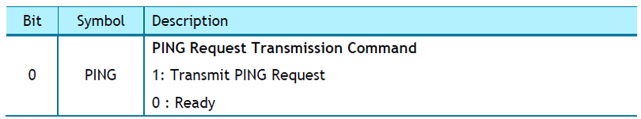 Figure 19 - W5500 PING Request Transmission Command