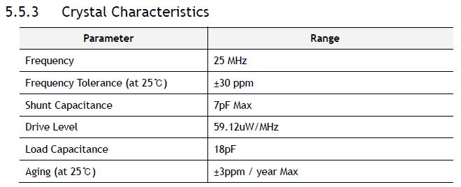 Figure 25 - Crystal Characteristics