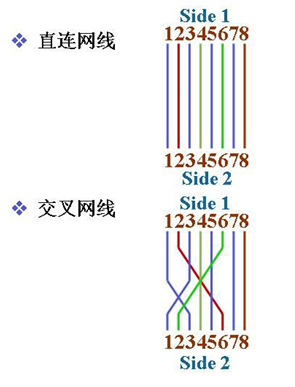 Figure 26 - Ethernet crossover cable