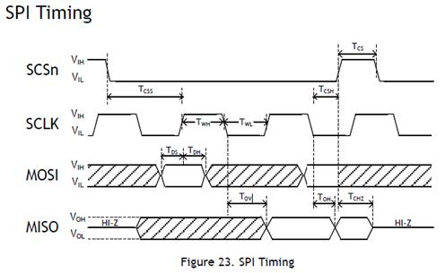Figure 33 - SPI timing
